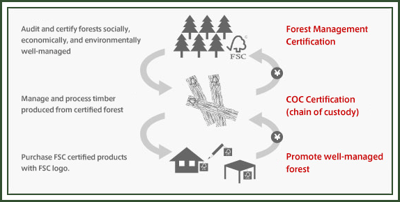 Forest Certification Workflow image