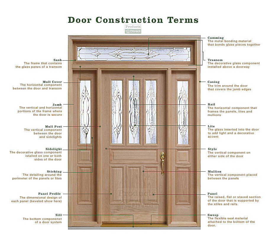 Frequently Asked Questions When Buying A Door