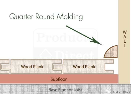 Quarter Round  Molding for Floor Wall Transitions Graphic