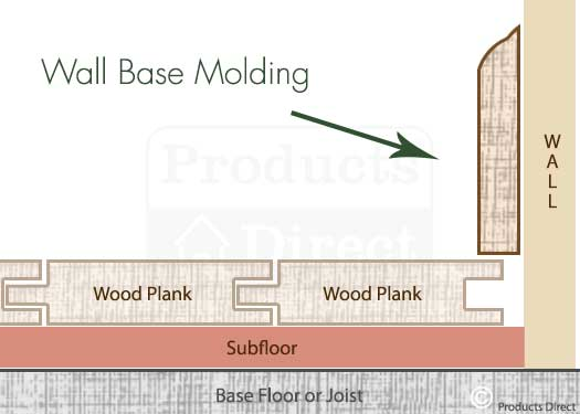 Wall Base Molding for Floor Wall Transitions Graphic
